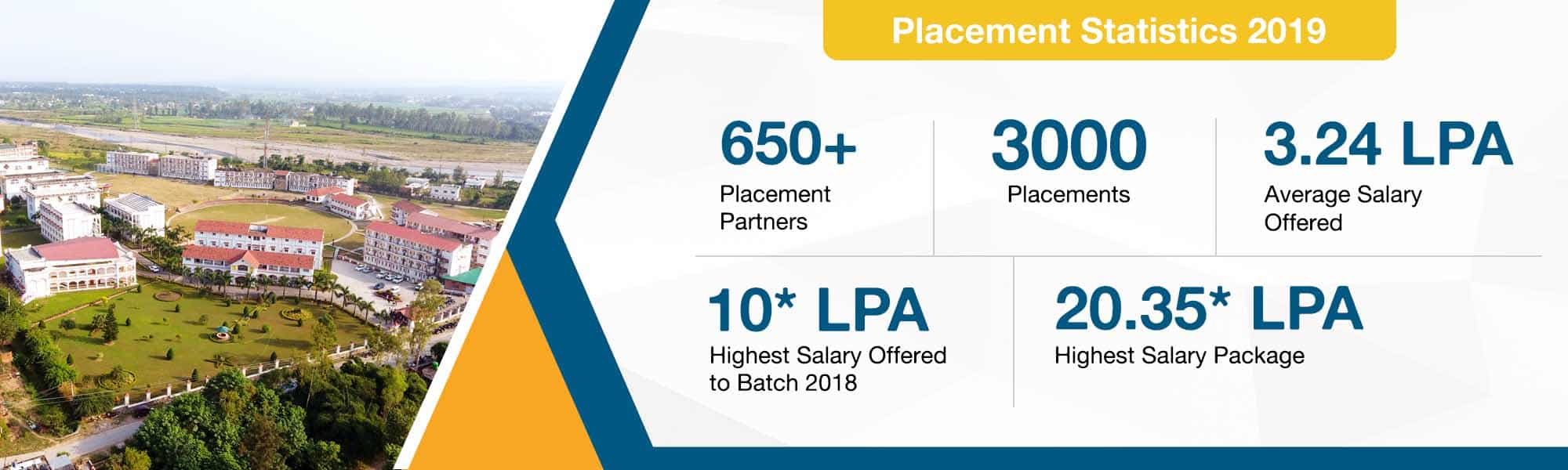 Tula's Institute offers excellent placement opportunities in MNCs