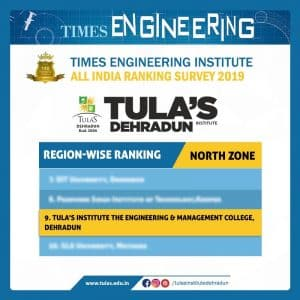 Ranked 9th in North India by Times Engineering rankings 2019.